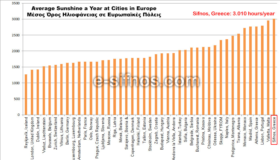 Diagram with average sunshine at cities in Europe and in Sifnos